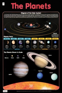 Poster: The Planets/Diagram of Our solar system